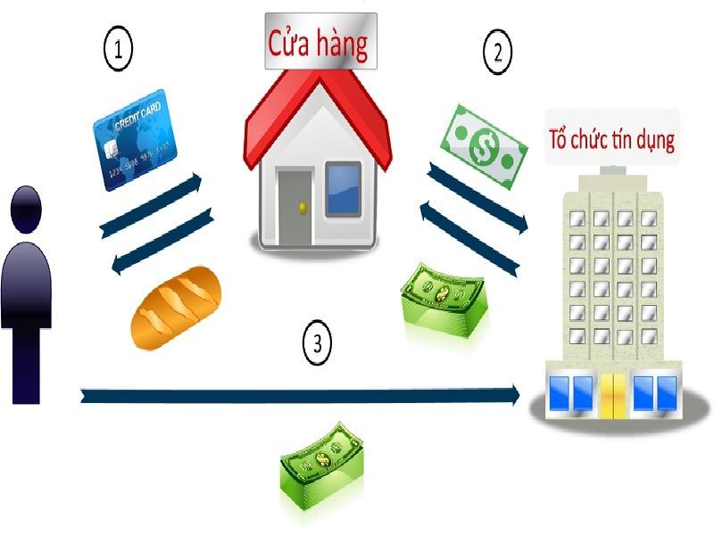 Tổ chức Visa tại Việt Nam hoạt động như thế nào?